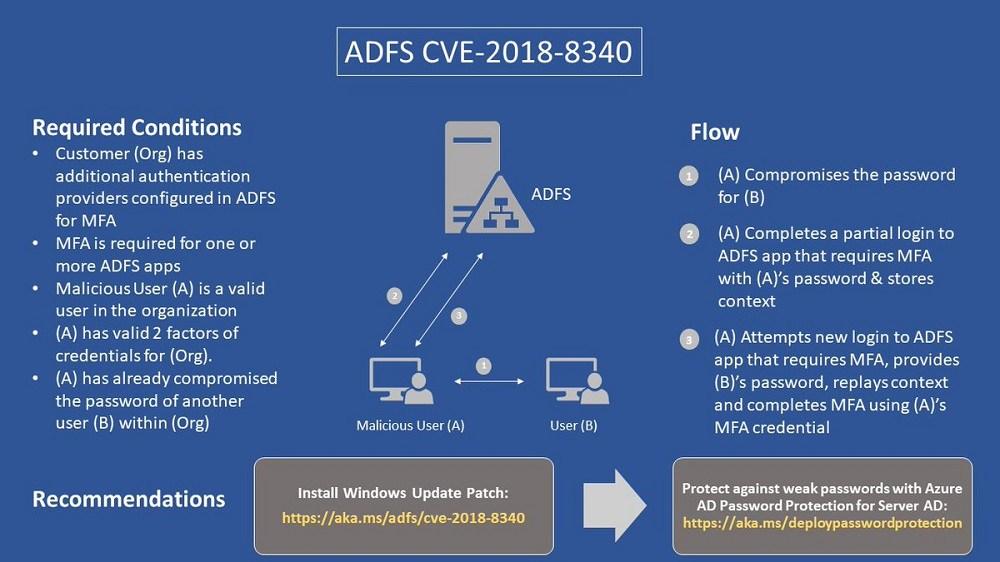 Vulnerabilidade ADFS CVE-2018-8340